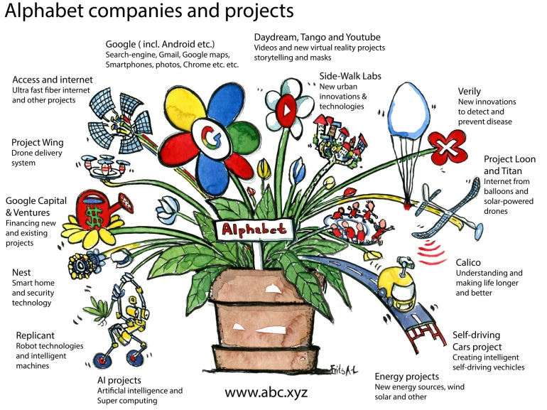 Google Alphabet companies and projects with names drawing by Frits Ahlefeldt