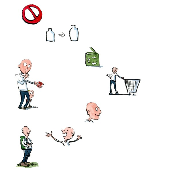 Seven ways to stop wasting plastic, Drawing by Frits Ahlefeldt
