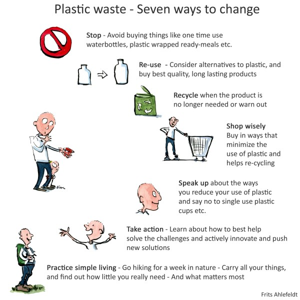 Plastic waste - seven ways to stop wasting it. Drawing by Frits Ahlefeldt